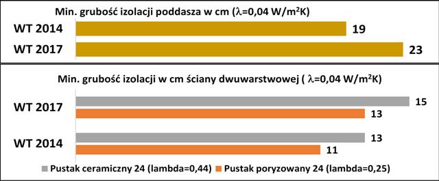 Rys. 1 Przykładowe zwiększenie izolacji dla typowych przegród budowlanych zgodnie z WT 2017 w odniesieniu do WT 2014 roku