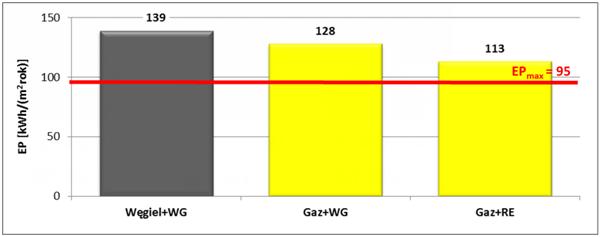Rys. 3 Wartości EP dla kotła węglowego, gazowego z wentylacją grawitacyjną lub mechaniczną z odzyskiem ciepła w wybranym typowym projekcie budynku jednorodzinnego.