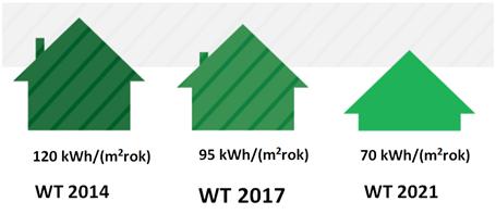 Rys. 2 Maksymalne wartości wskaźnika EP na potrzeby ogrzewania, wentylacji oraz przygotowania ciepłej wody użytkowej wg WT 2014, 2017 i 2021 w budynku jednorodzinnym.